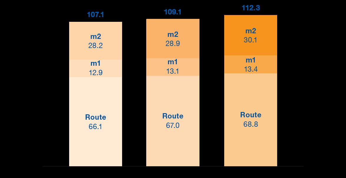 Evolution du nombre de voyageurs tl (en millions)
