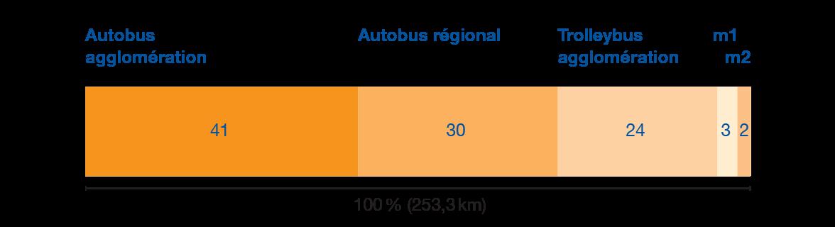 Longueur du réseau tl exploité (en pourcentage, selon les mode de transports)