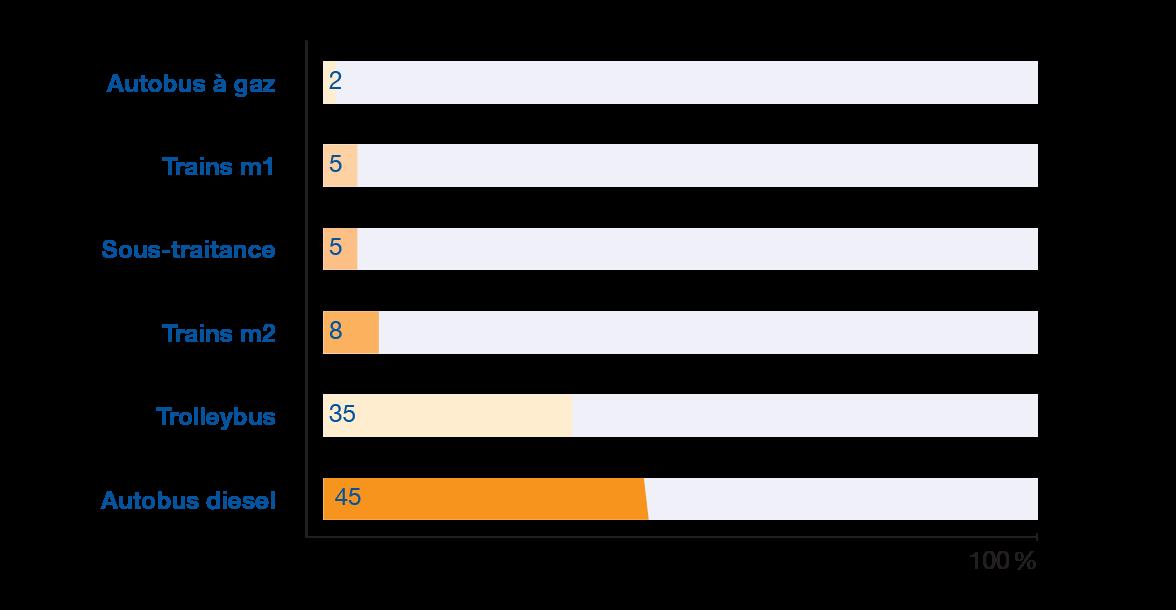 Kilomètres parcourus (en pourcentages)
