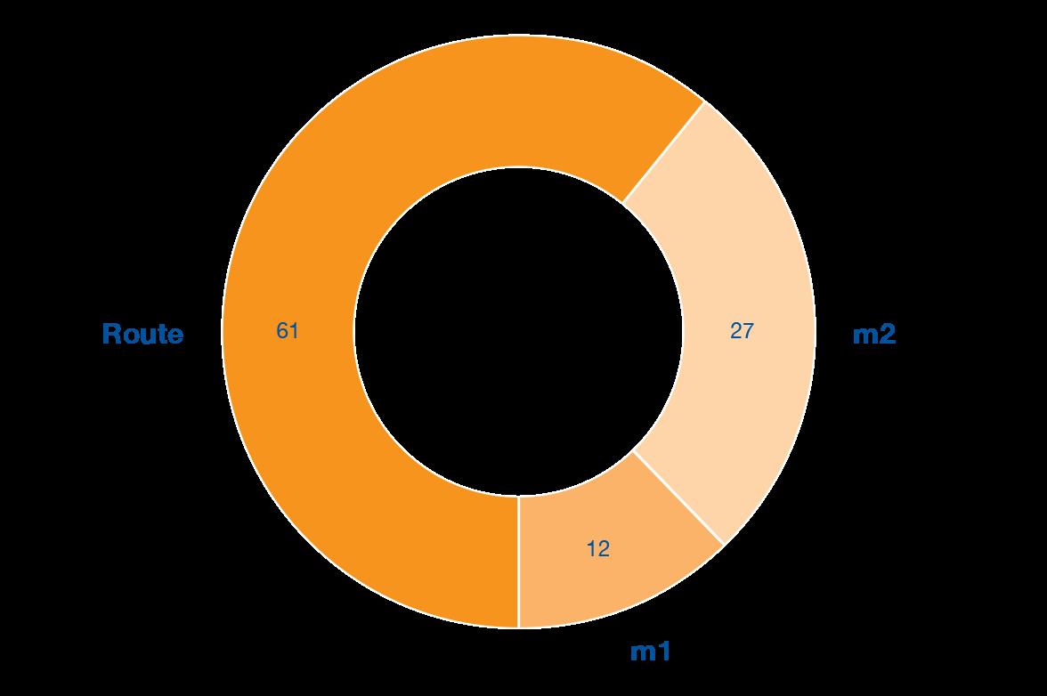 Répartition des voyageurs tl en 2017 (en pourcentage)