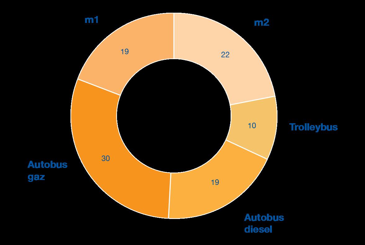 Consommation comparée (kWh par km)