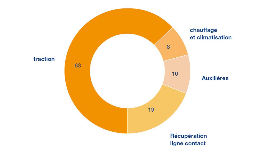 Distribution de la consommation des rames m1 en pourcentage